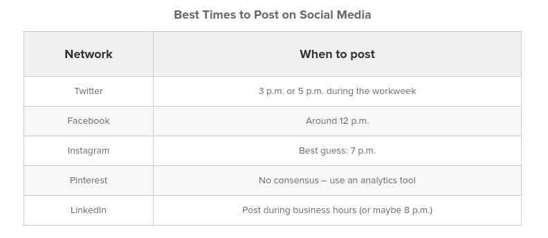 A data table about the best times to post on social media.