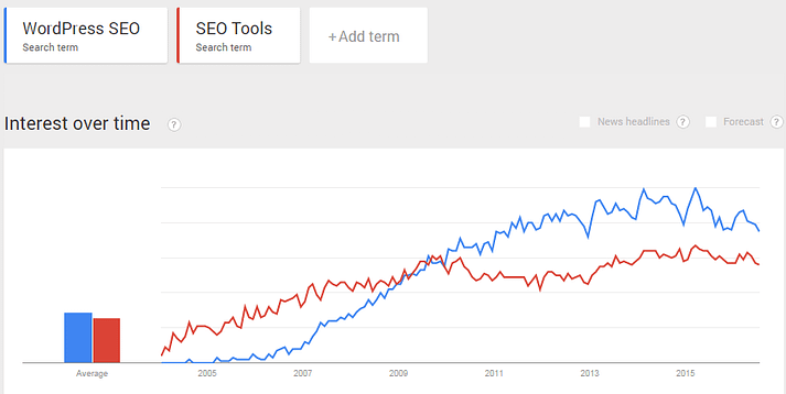 A comparison between two searches using Google Trends.
