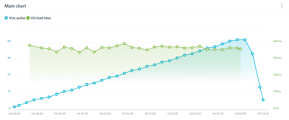 The Load Impact results of our WP Engine review for WordPress.