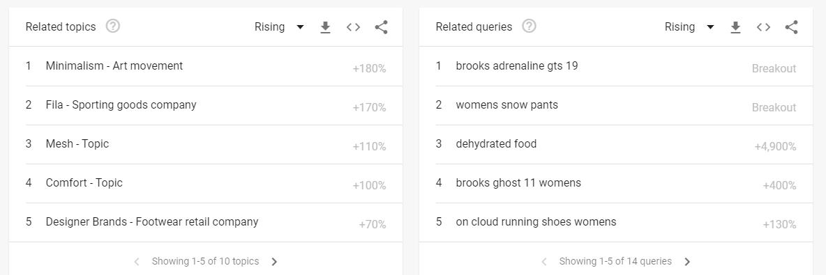 Using Google Trends as a long-tail keyword generator