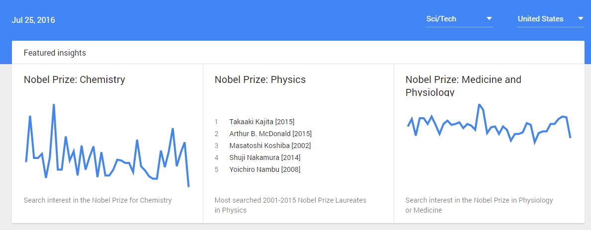 Una captura de pantalla de la página de inicio de Google Trends.