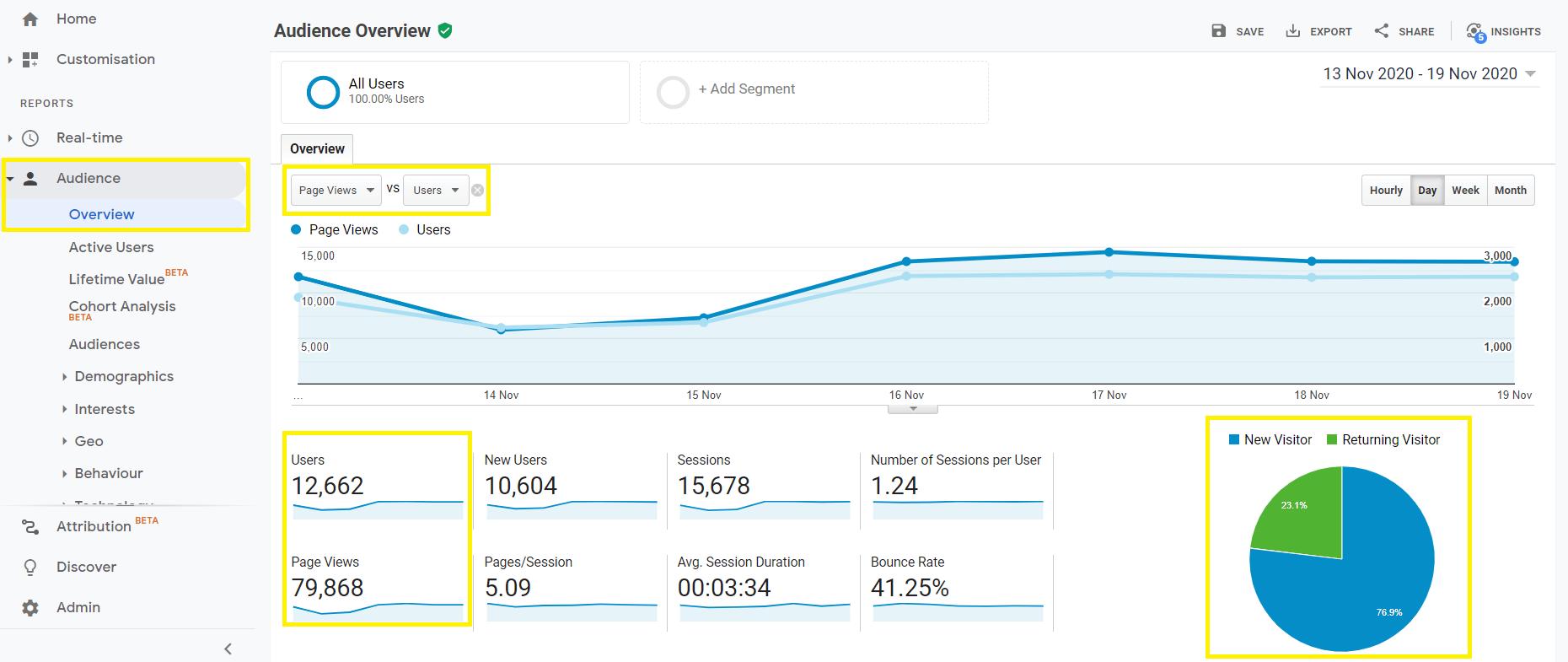 Seguimiento de páginas vistas y visitas con Google Analytics.