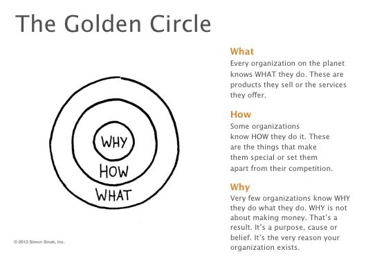 Blog content strategy: Start with the Why