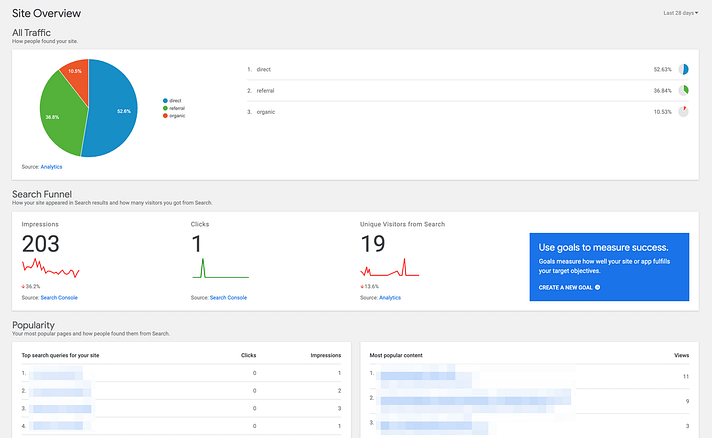 Analytics and Search Console results.