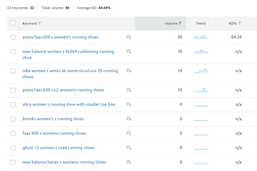 Long-tail keyword suggestions from SEMRush.