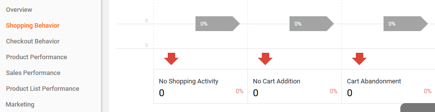 Google Analytics' shopping behavior section.