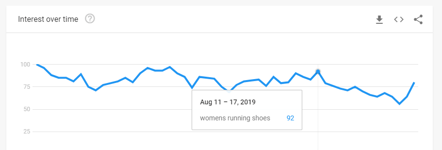 Search interes for women's running shoes.