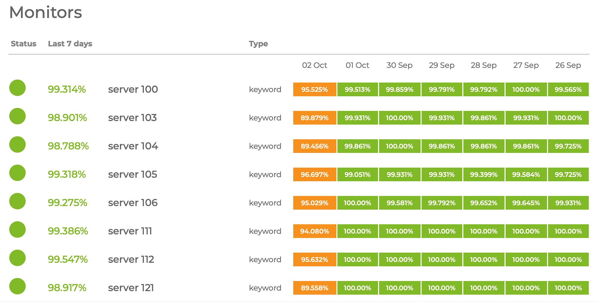 The Hostinger server monitor page.