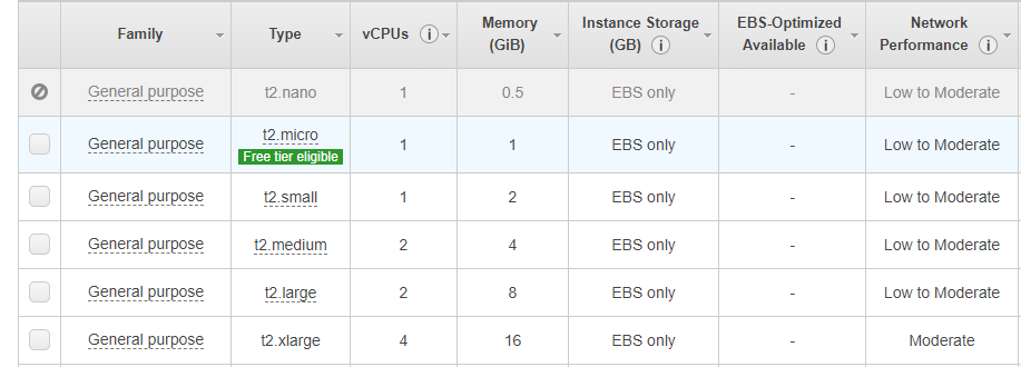 AWS instance options for how to install WordPress