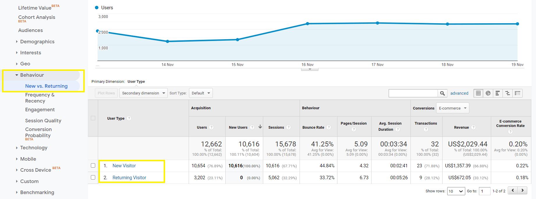 Comparação de visitantes novos e recorrentes no Google Analytics.