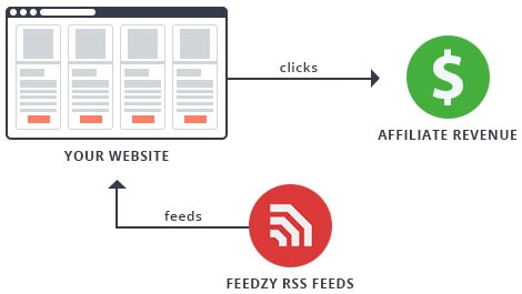 feedzy rss feeds affiliate ready