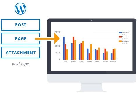 visualizer import wordpress
