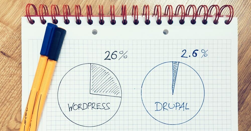 WordPress vs Drupal stats