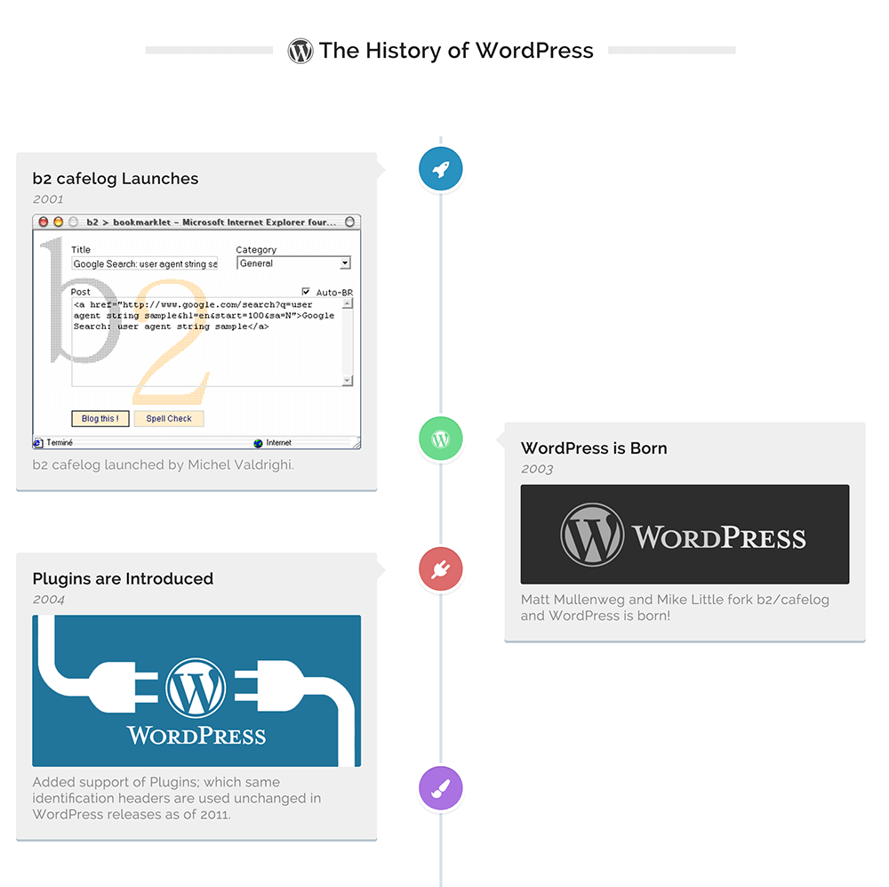 An example of a WordPress posts timeline.