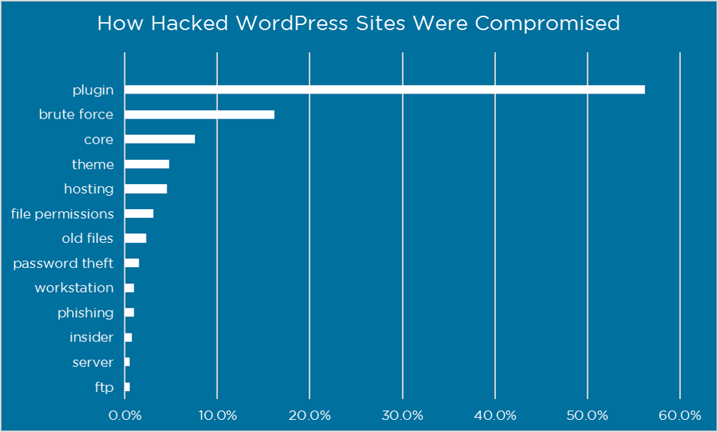 Hacked survey