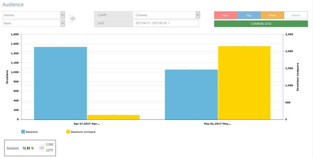 google analytics wd plugin reports