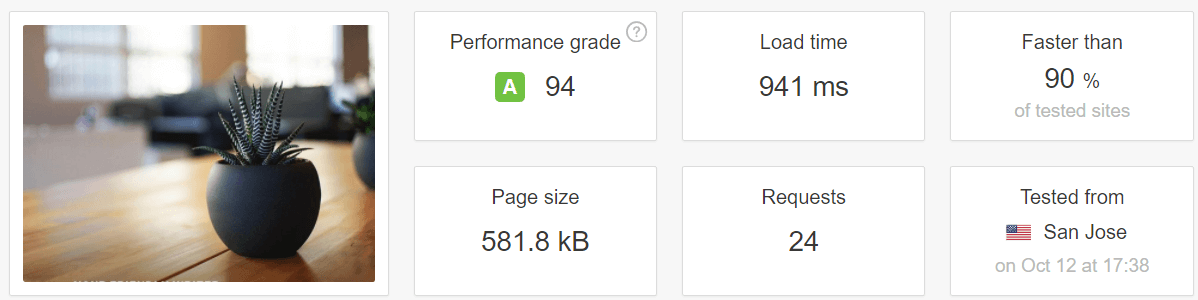 Our backup plugin test results.