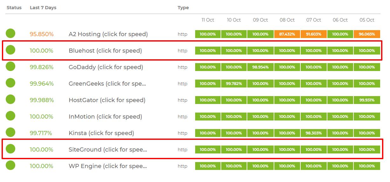 SiteGround vs Bluehost uptime