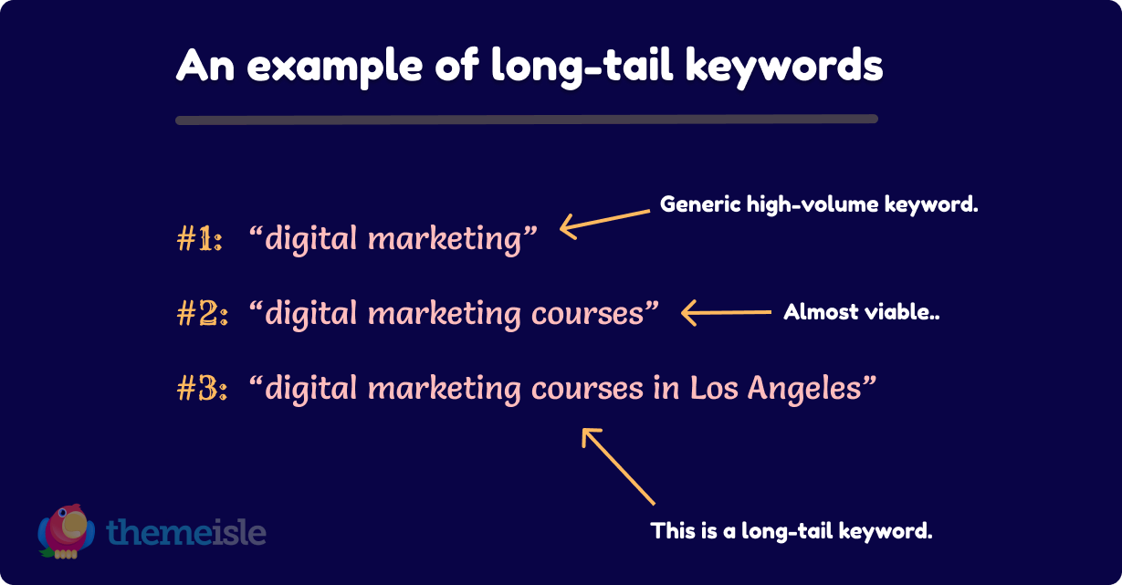 voice search and long-tail keywords