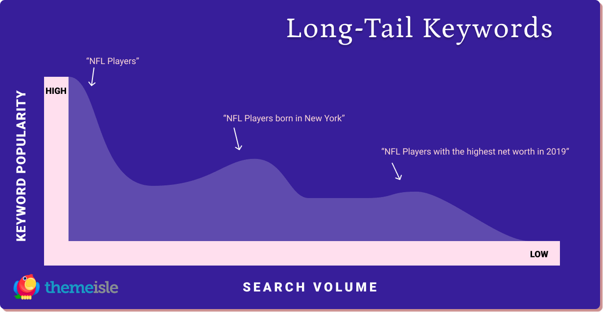 long-tail keywords for SEO checklist