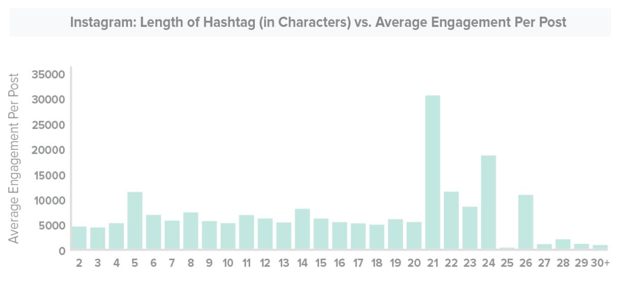 length of hashtag