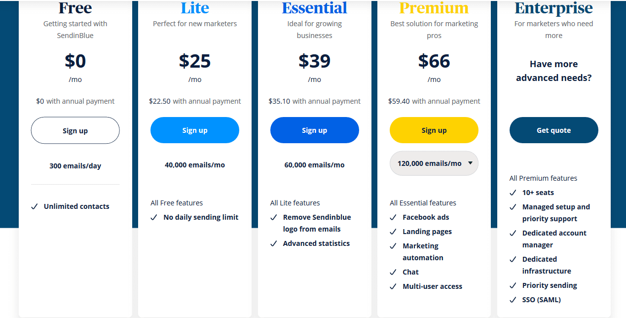 Pricing Sendinblue