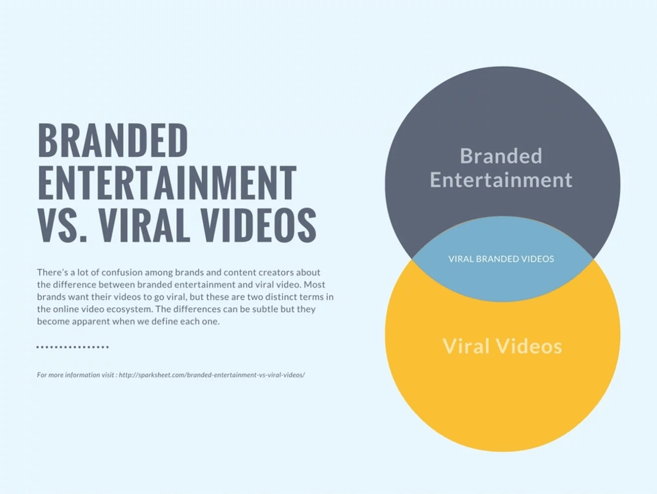 A Venn diagram example from Canva.