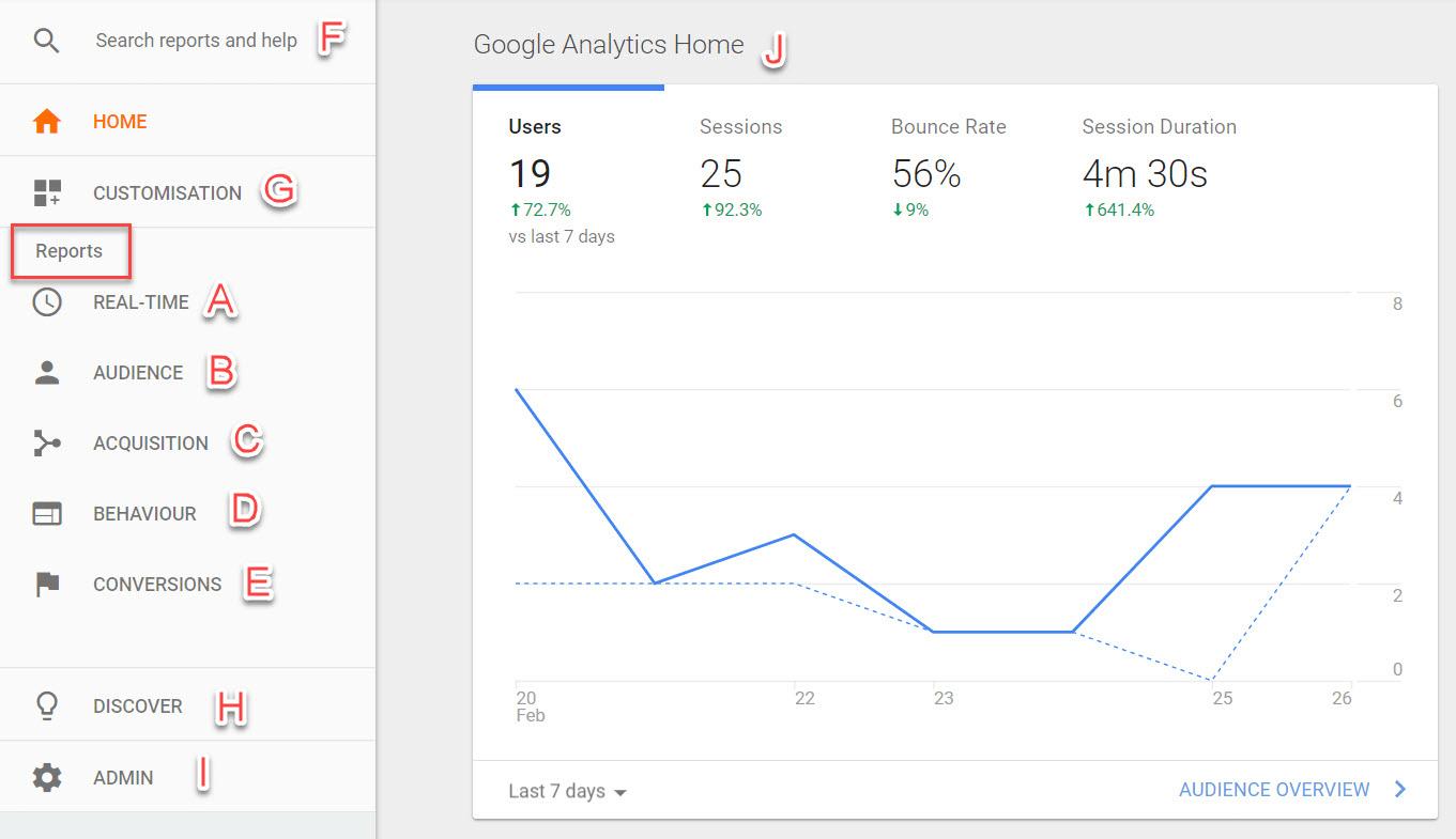 New Google Analytics Interface