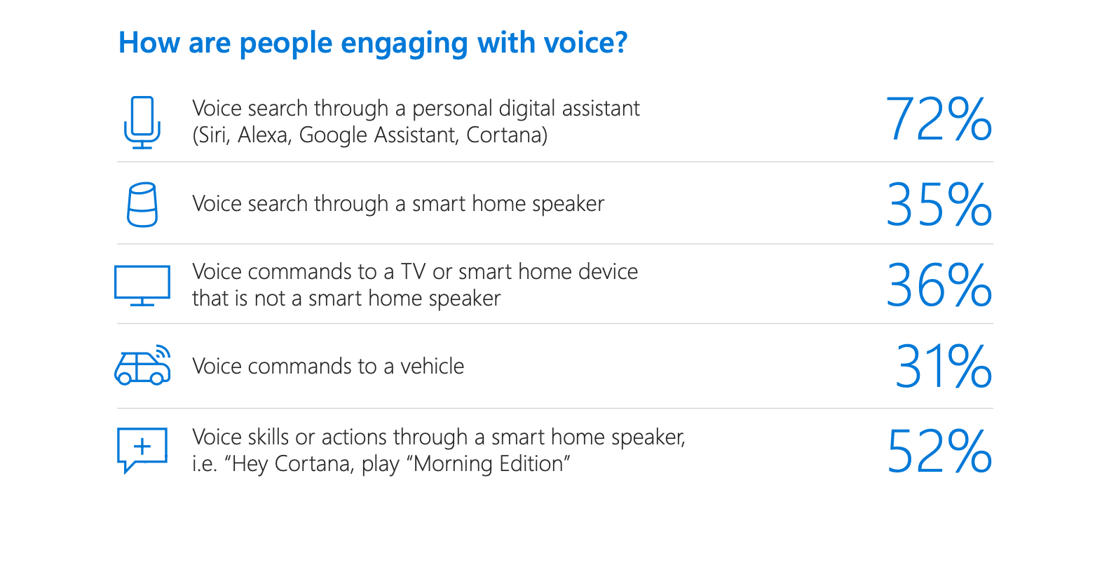 statistics on voice search SEO