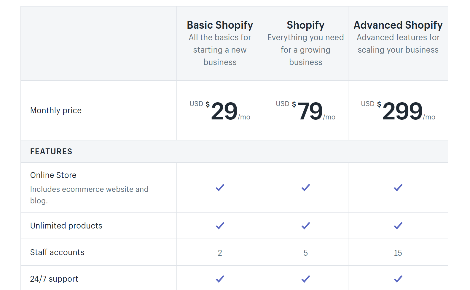 how much does an eCommerce website cost on Shopify