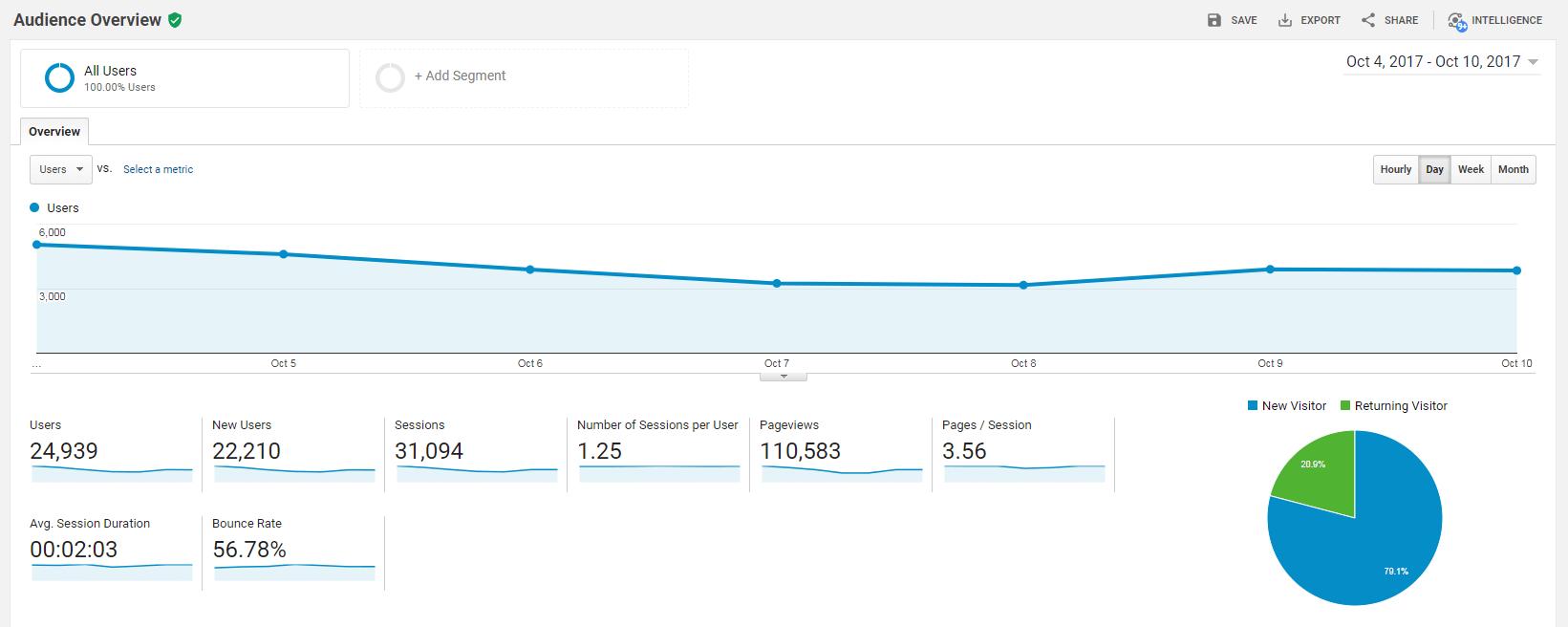 Using Google Analytics to track social media analytics.