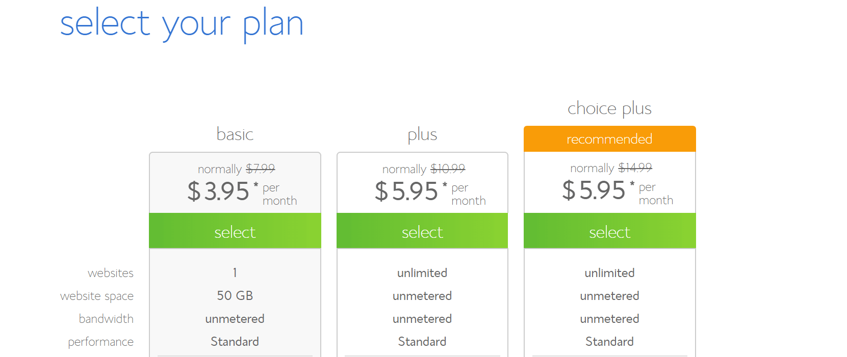 Bluehost shared pricing options.