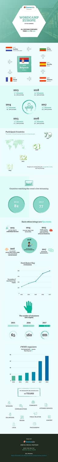 WordCamp Europe infographic by the numbers