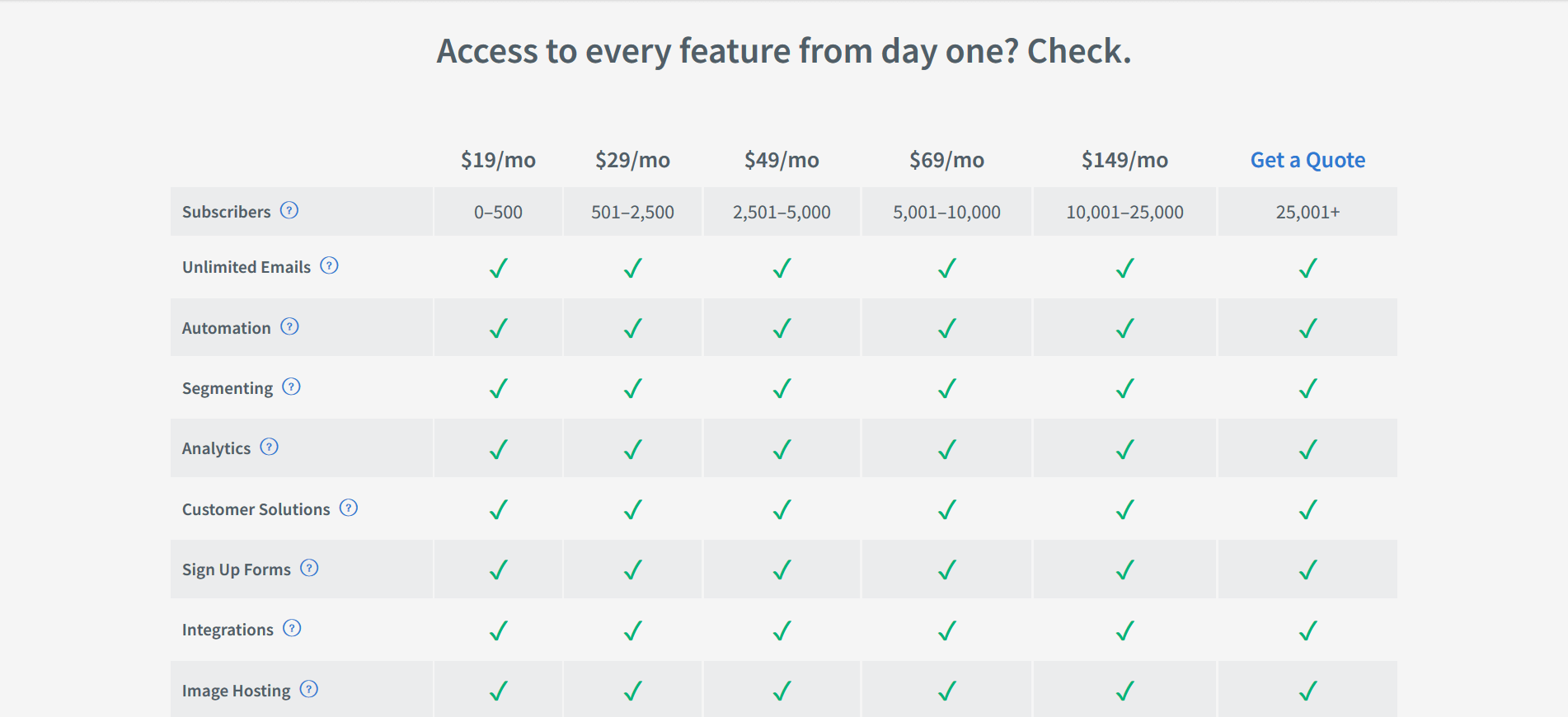 The AWeber pricing options.