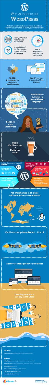 Infographic - why use WordPress