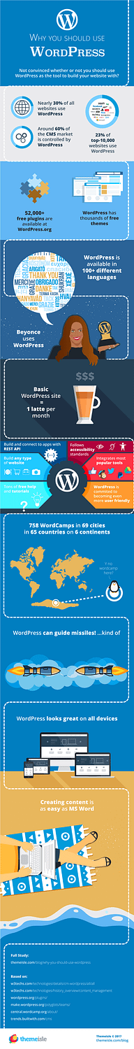 Infographic - why use WordPress