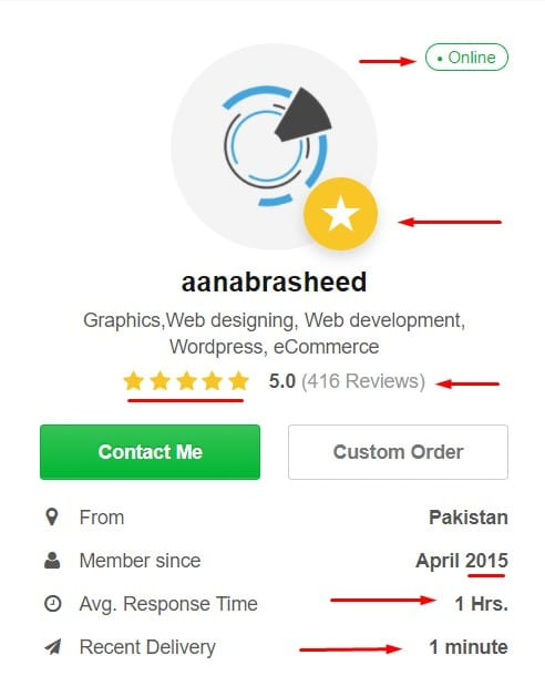 Fiverr Top rated Profile
