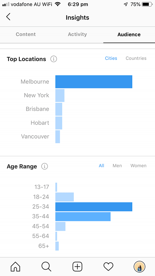 Instagram Insights locations and ages