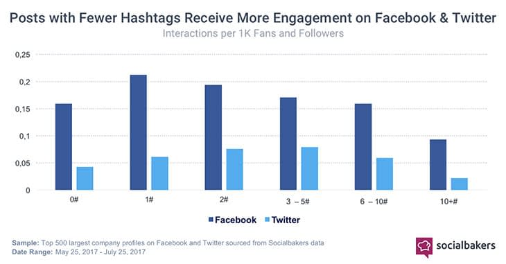 optimal number of hashtags on facebook and twitter