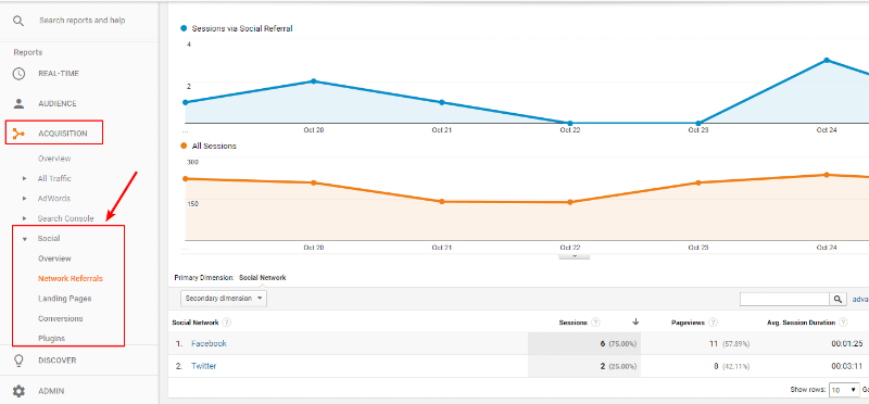 google analaytics is one of the best social media analytics tools
