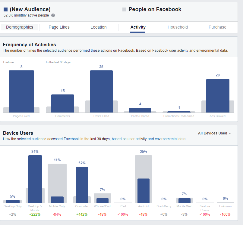 Social media case study #2 shows me that our users prefer desktop for accessing Facebook
