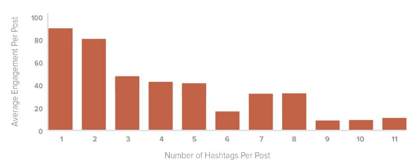 optimal number of hashtags on twitter