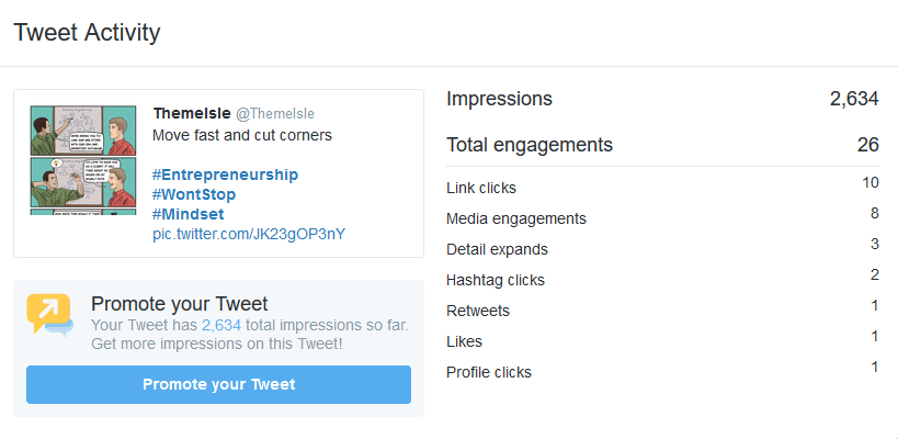 The data shows that retweeting does not always provide the same return