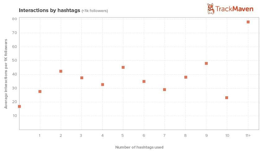 how many hashtags should you use on instagram