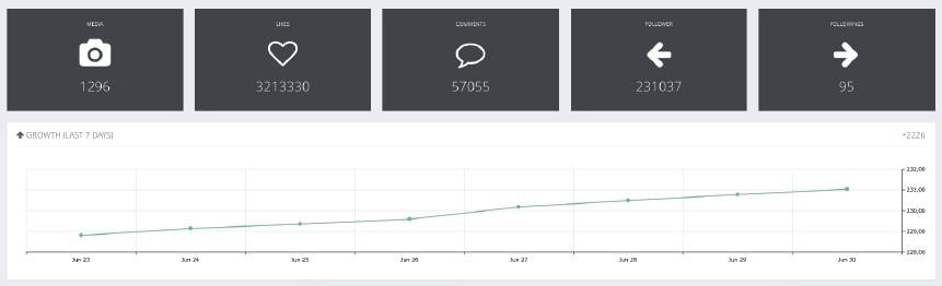 Squarelovin Instagram analytics tools