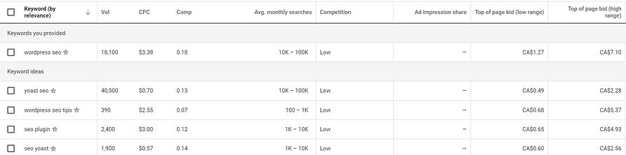 An example of the Google Keyword Planner in action.