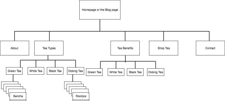 Using keywords to design a SEO-optimized site structure