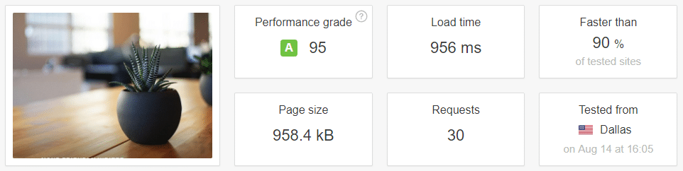 Our Pingdom results after running the Optimize Database plugin.