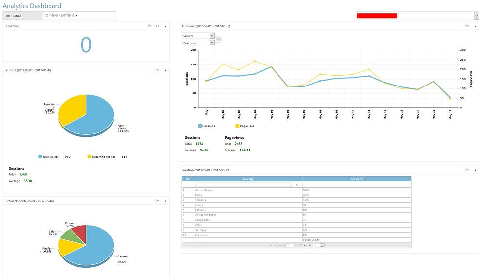 charts for google analytics integration