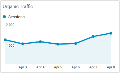 Organic Traffic Chart